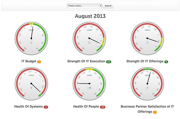 Company Intranet Homepage Example - Business Metrics