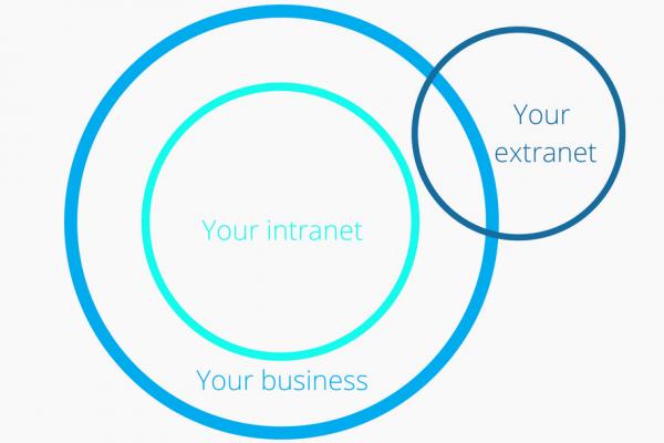 Intranets vs Extranets | Claromentis