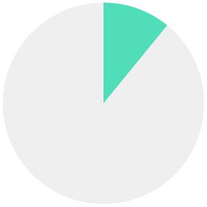 12 percent | Claromentis