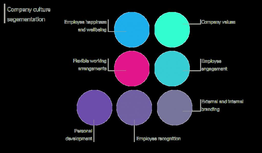Company Culture Segmentation