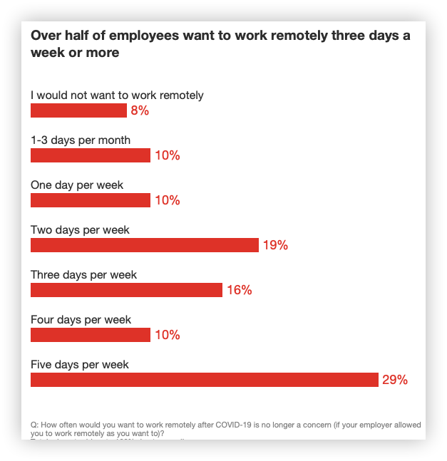graph-employees-want-remote-working