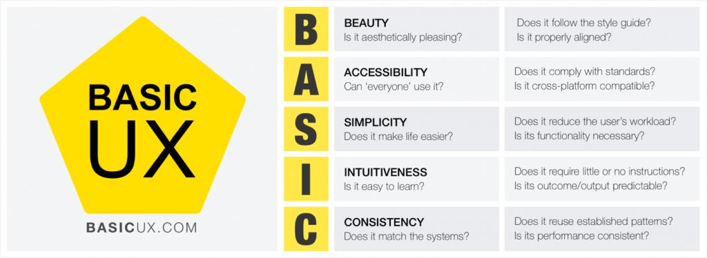 Company Intranet Info: Break down of Basic UX
