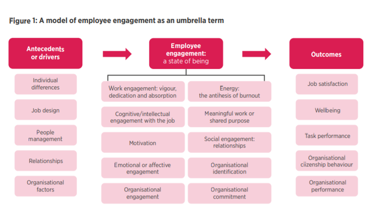 Model of employee engagement as an umbrella term