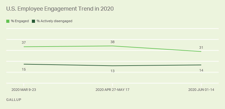 US employee engagement trends in 2020