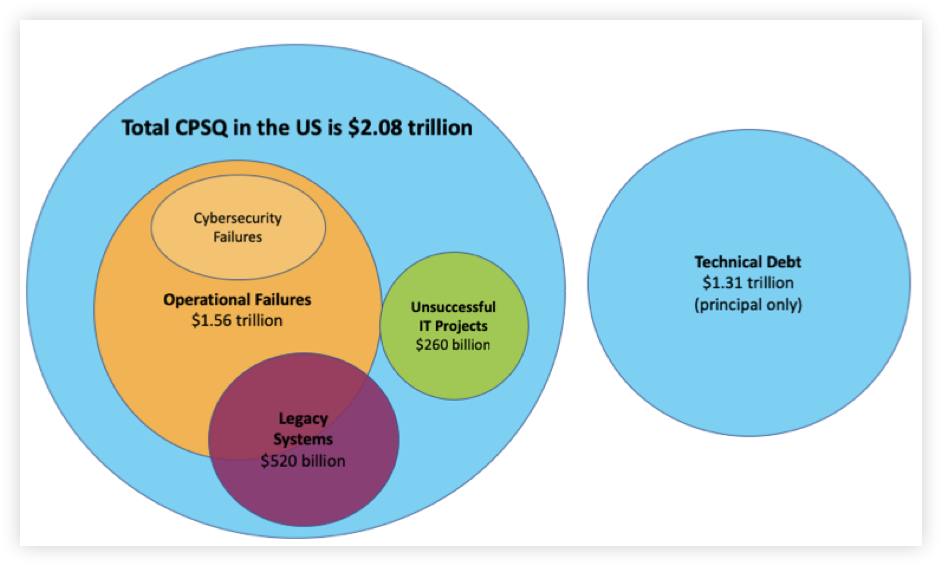 Cost of Poor Software Quality in the US Diagram