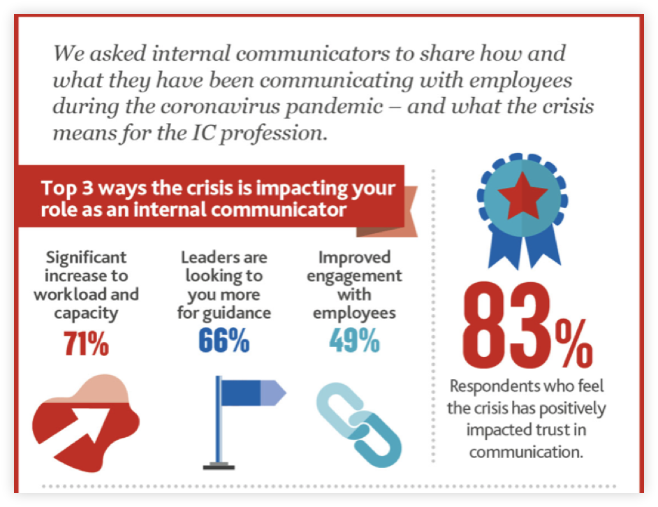 infographic-top-3-ways-covid-has-affected-internal-comms