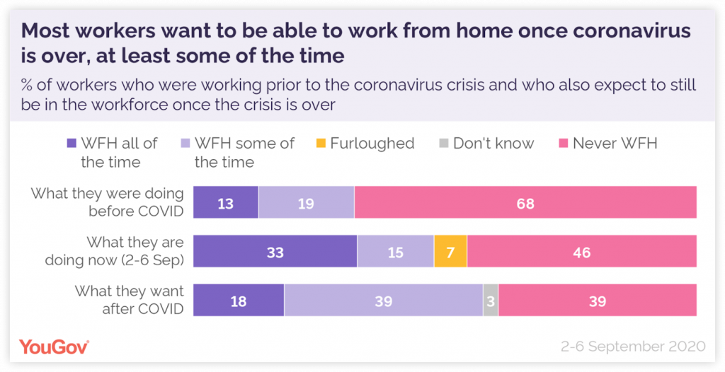 Chart-half-of-UK-workers-want-to-work-from-home-some-or-all-the-time-post-COVID