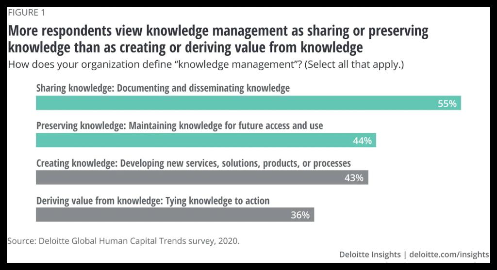 bar-chart-how-do-organisations-define-knowledge-management