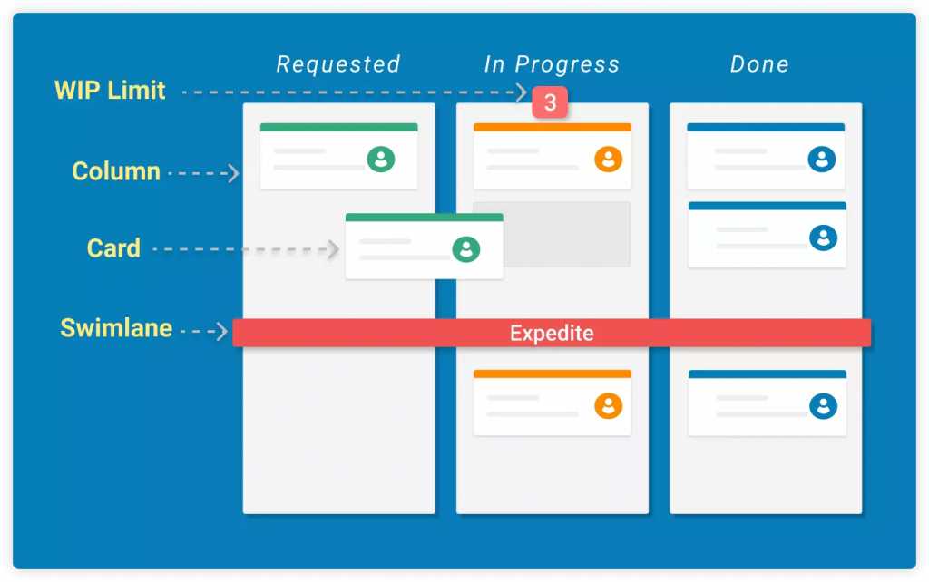 exmaple-of-kanban-project-management-board