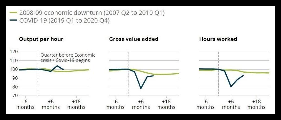 graph-productivity-levels-comparison-between-economic-downturn-and-covid