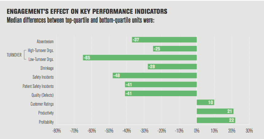 engagement-effect-on-kpis-chart