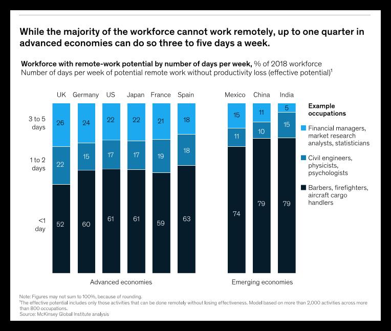 mckinsey-remote-workforce-report-2020