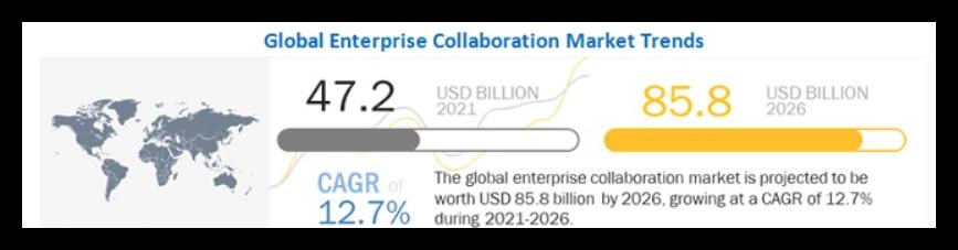 global-enterprise-collaboration-market-trends