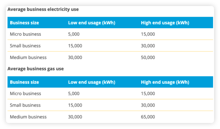 average-gas-and-electricity-usage-for-uk-businesses